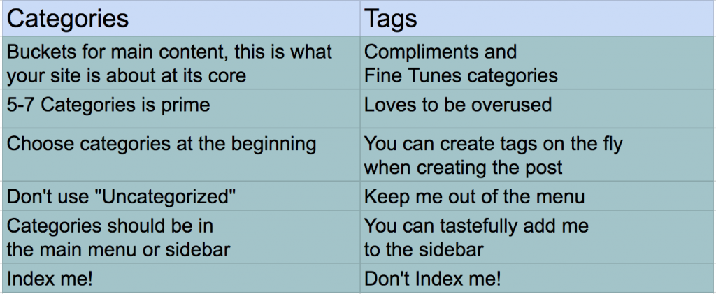 Technical SEO: Differences between WordPress categories and tags